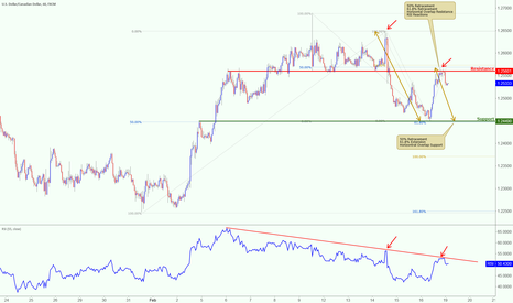 USDCAD: USDCAD reacting off major resistance, keep an eye on this idea!