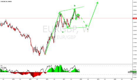EURGBP: EURGBP long term view, possible running or expanding flat,