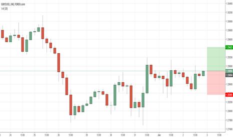 GBPUSD: GBP/USD TRADE