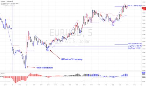 EURUSD: MTPredictor TS3 buy setup on the EURUSD