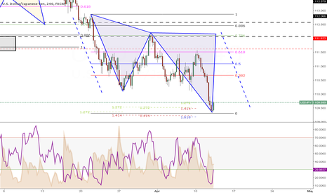 USDJPY: Week 15 (Day3) --> Pattern Formation with equivalent move