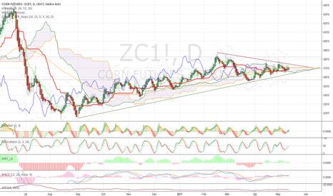 ZC1!: Soon, not now.