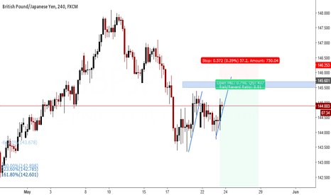 GBPJPY: gbpjpy might have topped.