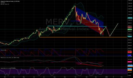 MERV: Merval hasta fines de enero?