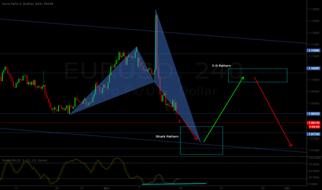 EURUSD: EUR/USD H4 - Bullish shark pattern at sight + 5-0 pattern combo