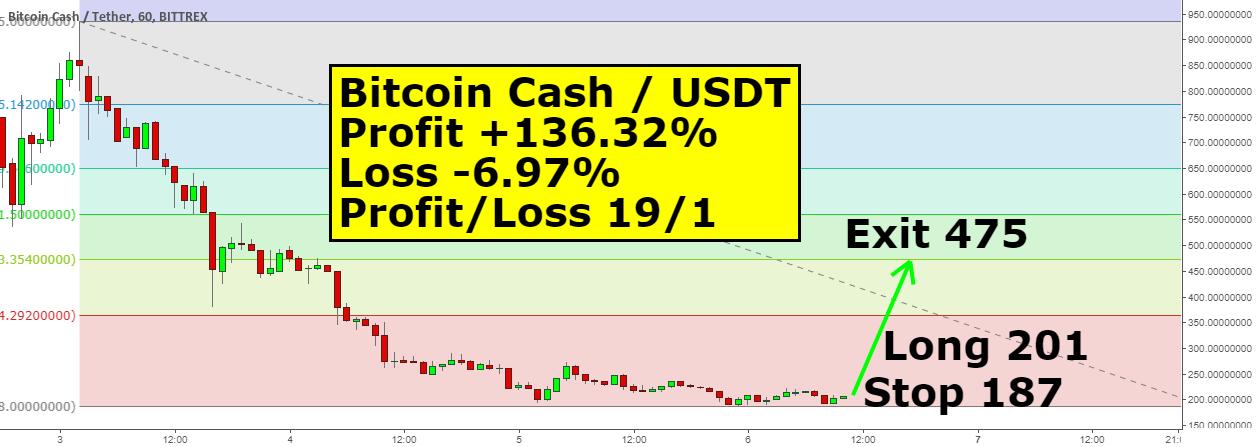 Bitcoin Cash теперь можно брать