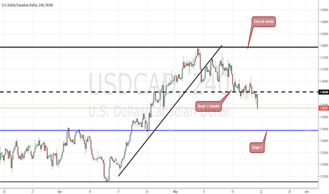 USDCAD: USDCAD SHORT > UP DATE