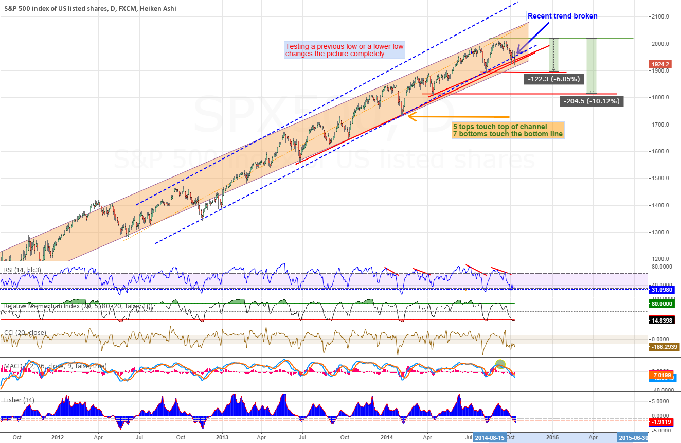 SP500 has 2 place to turn back up