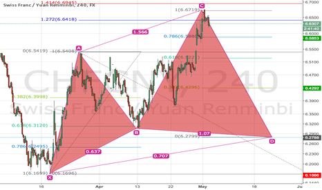 CHFCNY: Sell CHF ?