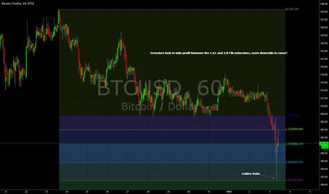 BTCUSD: BTC - The Golden Ratio