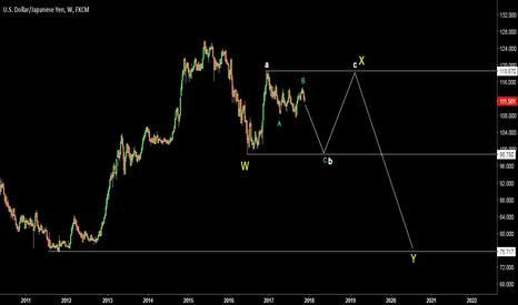 USDJPY: USDJPY. Possible wave count. SeeSaw