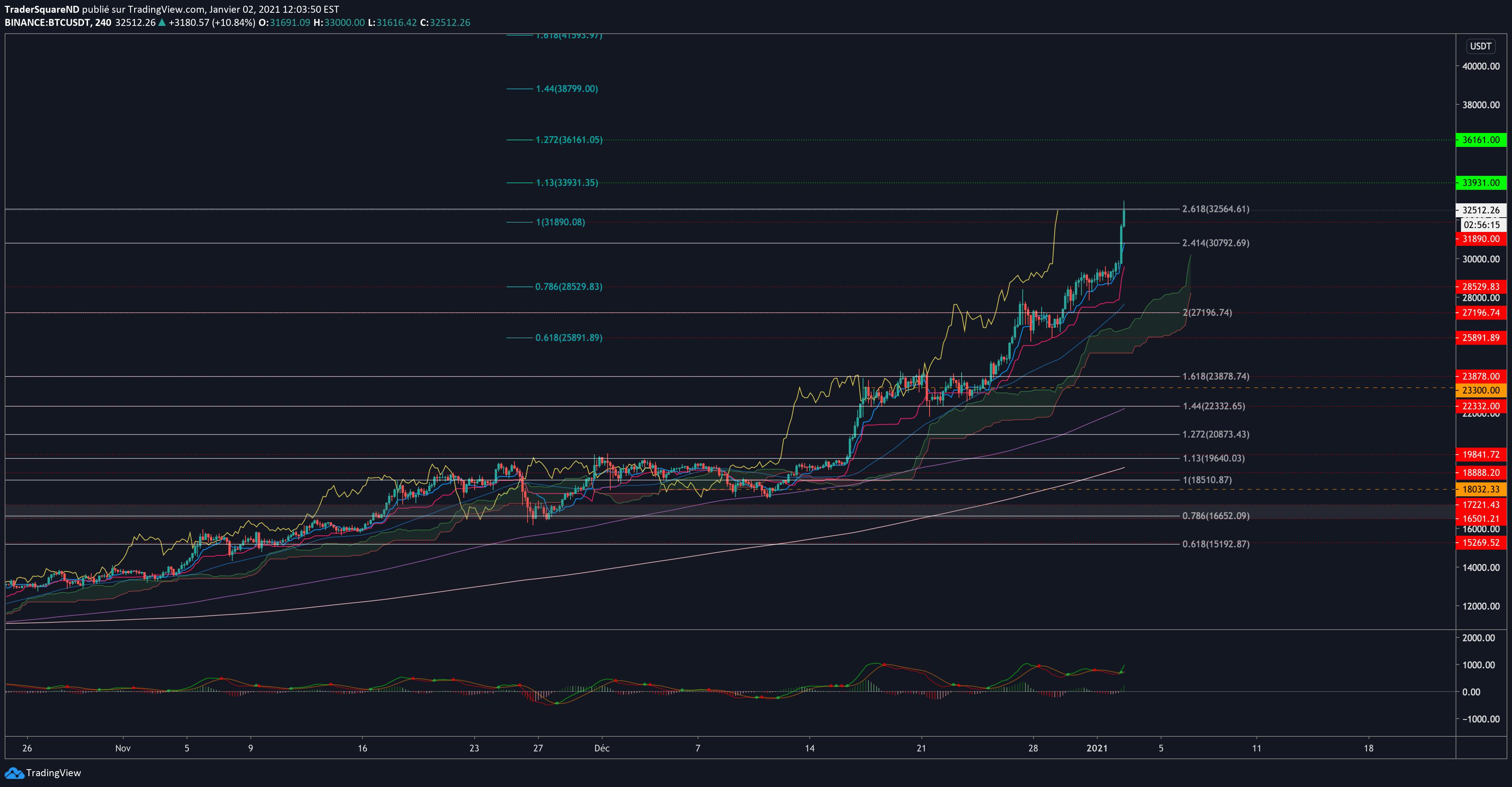 tradingview btc binance