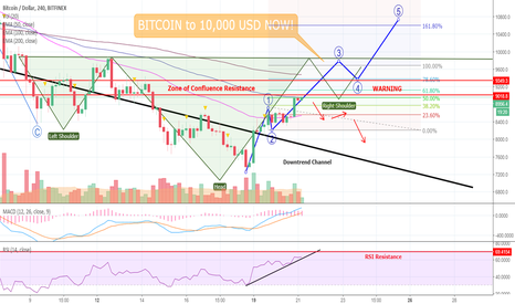 BTCUSD: DRAMA! BITCOIN to 10,000 USD NOW - Here Is WHY It's So Important