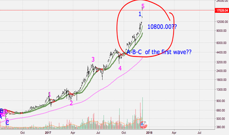 BTCUSD: A-B-C of the first wave??