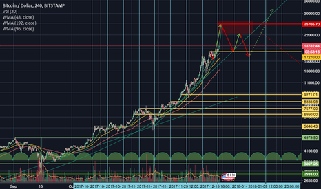 BTCUSD: Only speculation =)