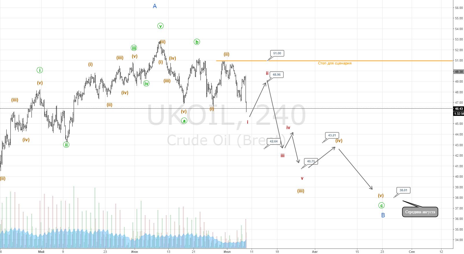 Нефть падение цены к 43-38$. Часть 2( продолжение)