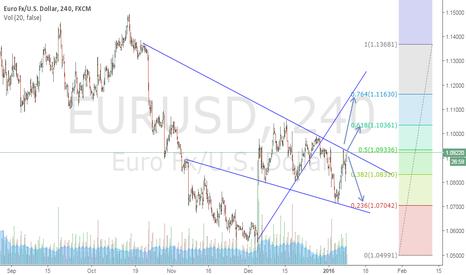 EURUSD: its what i think