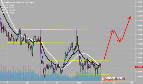 EURCAD: EURCAD 1 month accumulation ready to explode on CAD data release