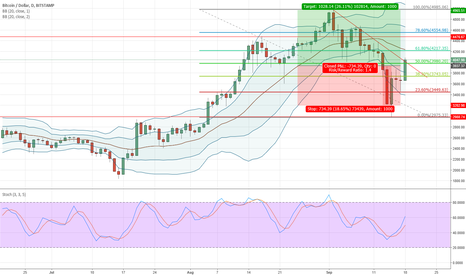 BTCUSD: BTCUSD strong long trade setup (short term)