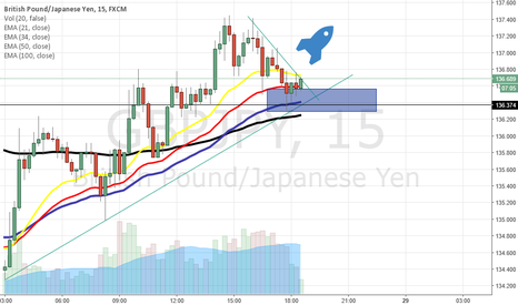 GBPJPY: Dont miss the Upmove