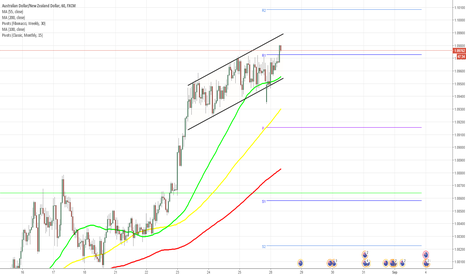 AUDNZD: AUD/NZD 1H Chart: Channel Up