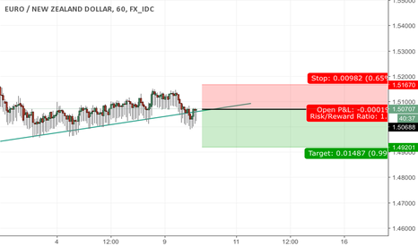 EURNZD: Sell EUR NZD