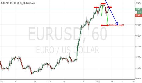 EURUSD: head and shoulders pattern eurusd