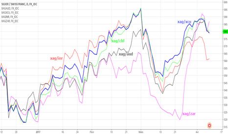 XAGCHF: comparaison entre marchés argent vs devises variées