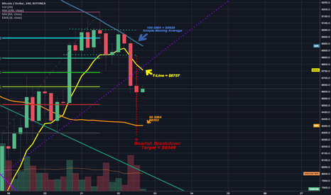 BTCUSD: Bearish breakdown of bullflag confirmed. Stoploss triggered.