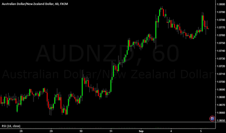AUDNZD: The Trend Is Your Friend: Another Misconcept