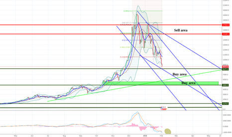 BTCUSD: BTCUSD just touched the but area.