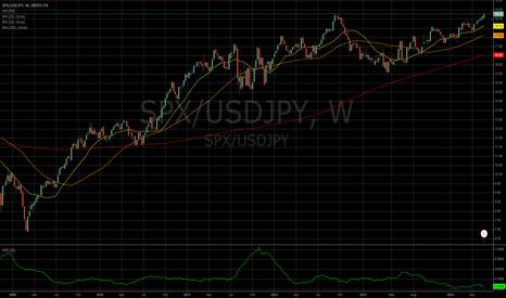 SPX/USDJPY: SPX-USDJPY Index
