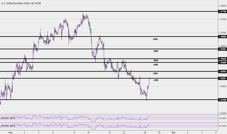 USDCAD: Market making destruction