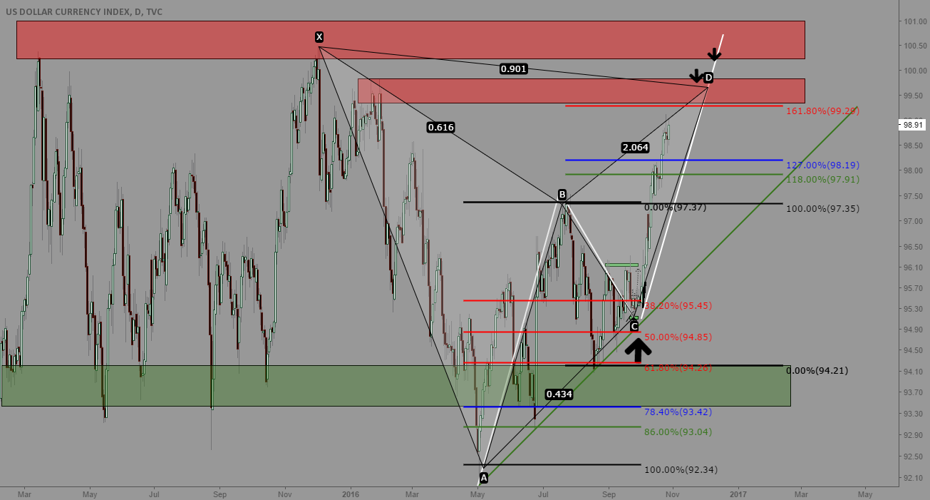 DXY Awaiting for a Sell-off