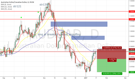 AUDCAD: inside bar on a downtrend audcad