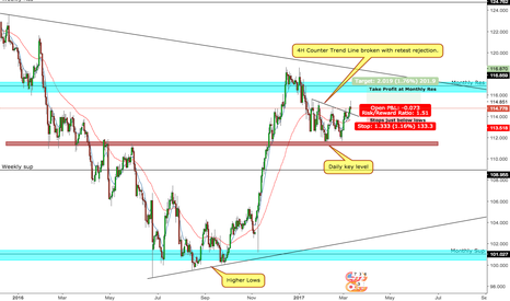 USDJPY: USDJPY - Ride it up to Monthly Res.