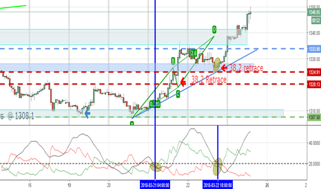 GOLD: PICTURE PERFECT CONFLUENCE SETUP FROM LAST POST!!!!!