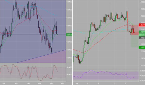 USDCAD: USDCAD_4 hour short_Daily stochastics_Run to the low.