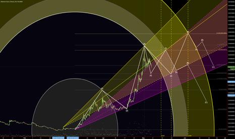 ETCBTC: ETCBTC 2 probable scenarios for wave 4-5 (ircular Geometry)
