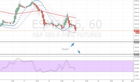 ESM2016: SPX500 Short to Targets?