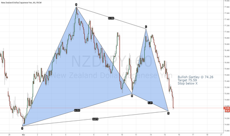 NZDJPY: Potential Bullish Gartley @ 74.23