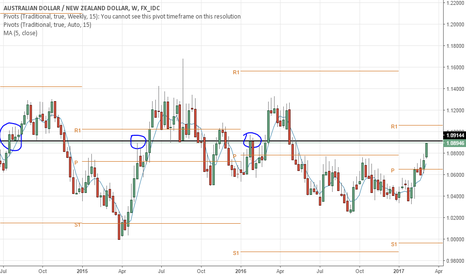 AUDNZD: AUDNZD ready for reversal on a resistance zone?