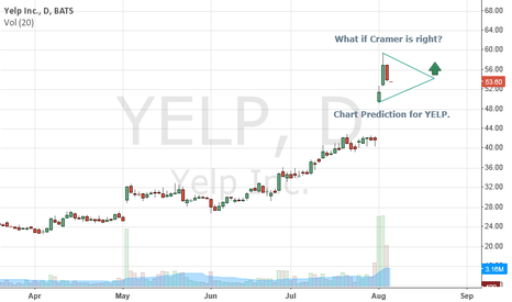 YELP: What if Cramer is Right?