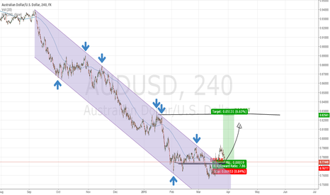 AUDUSD: Aussie long above top trend line of the channel