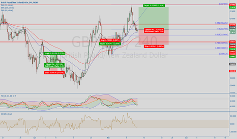 GBPNZD: 1234 structure