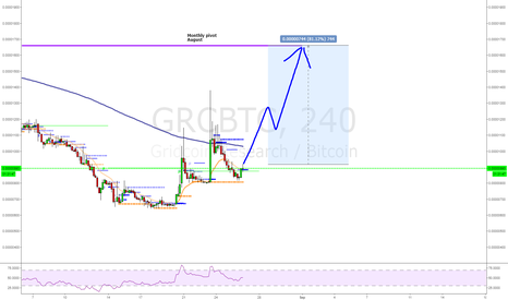 GRCBTC: Gridcoin Research/Bitcoin still for monthly pivot