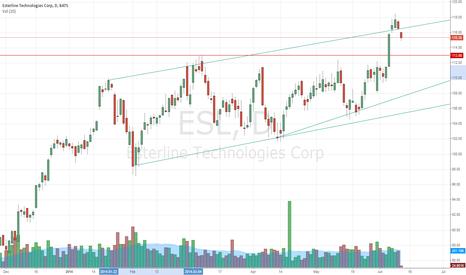 ESL: Retest the break out