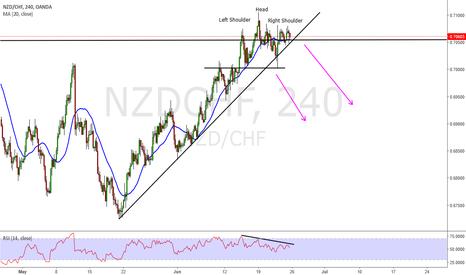 NZDCHF: Nzd Chf short