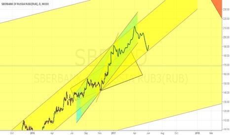 SBER: ghb