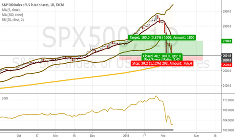 SPX500: 1 ES to play this bounce - All or nothing